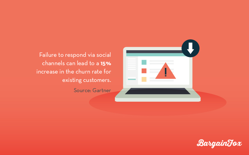 social media churn rate fail respond