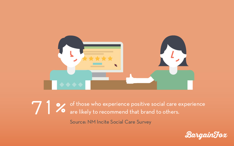71 recommend brand for good customer service